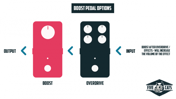 Using a boost pedal after effects