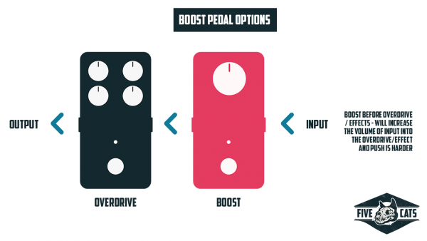 Using a boost pedal before effects